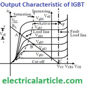 output characteristic of IGBT