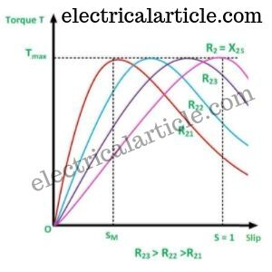 effect of rotor resistance