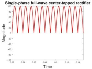 Figure-7 wave form of Single-phase full-wave center-tapped