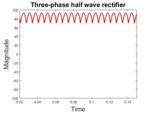 Figure-9 wave form of three phase half wave