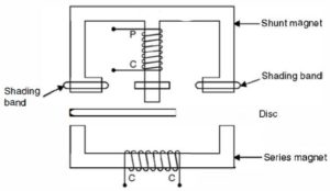 Electromagnetic induction type energy meter