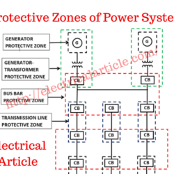 Protective Zones of Power System