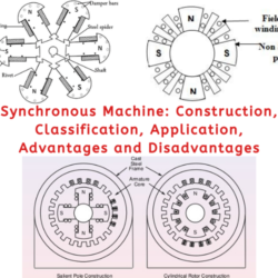 Synchronous Machine_ Construction, Classification, Application, Advantages and Disadvantages