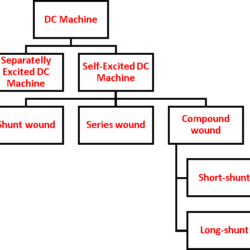 Types of DC Machine