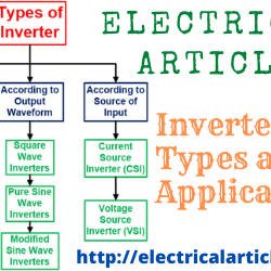 Inverter Types and Applications